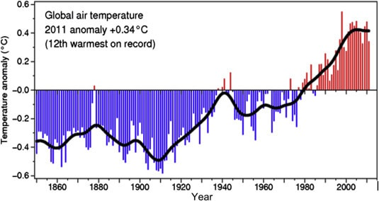 Air temperature anomaly graph (Sciencedirect)