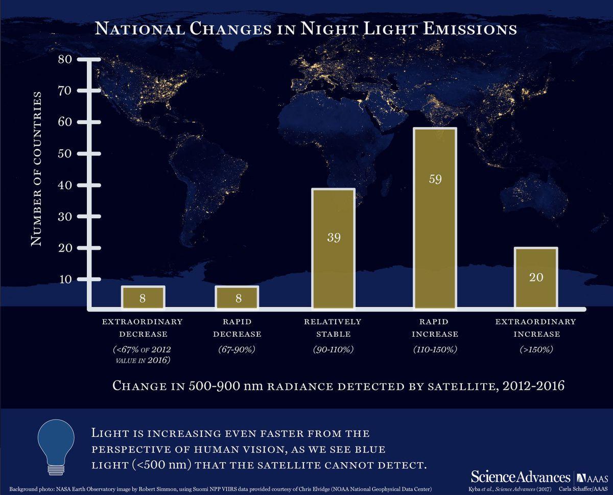 Change in Night Light Emissions (Carla Schaffer, AAAS)