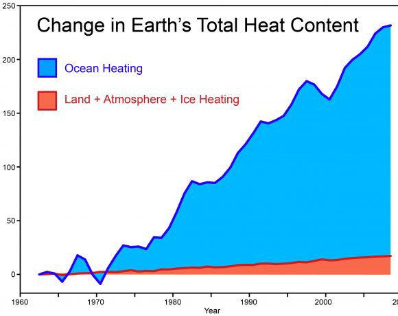 Total_Heat_Content_2011 from skepticalscience.com