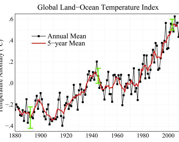 land-ocean temperature index - nasa