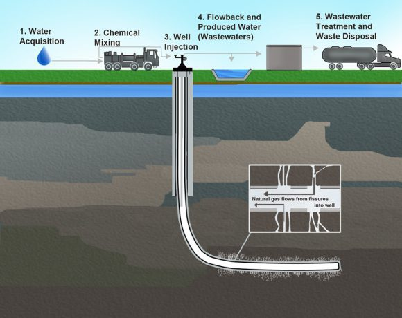Hydraulic_Fracturing (Wikimedia Commons)