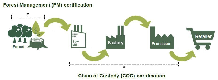 Flow of Certification