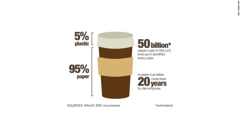 Starbucks and McDonald's Develop Sustainable Cup